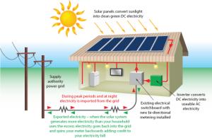Solar Energy Home Distribution