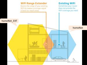 homeNet Graphic WiFi Range Extender